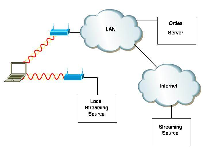 wireless network research paper Wireless telecommunications is the transfer of information between two or more points that are not physically connected distances can be short, such as a few metres for television remote control, or as far as thousands or even millions of kilometres for deep-space radio communications.